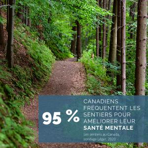 95%. Canadiens fréquentent les sentiers pour améliorer leur santé mentale. Les sentiers au Canada, sondage Léger, 2020.