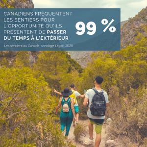 99 %. Canadiens fréquentent les sentiers pour l'opportunité qu'ils présentent de passer du temps à l'extérieur. Les sentiers au Canada, sondage Léger, 2020.