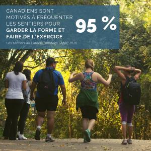 95 %. Canadiens sont motivés à fréquenter les sentiers pour garder la forme et faire de l'exercice. Les sentiers au Canada, sondage Léger, 2020.