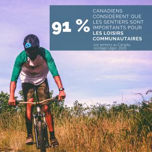 91 %. Canadiens considèrent que les sentiers sont importants pour les loisirs communautaires. Les sentiers au Canada, sondage Léger, 2020.
